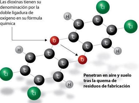 Dixinas-fórmula química
