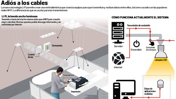 red-li-fi-tecnologia-supera-wi-fi1