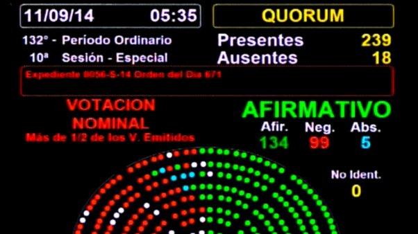 votacion ley pago soberano