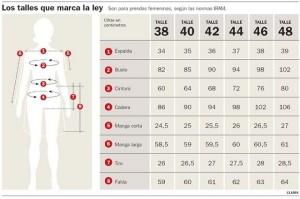 Escala de talles según el IRAM. Fotografía de Internet.